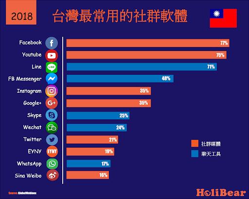 管理省錢六招|2018台灣最常用的社群軟體