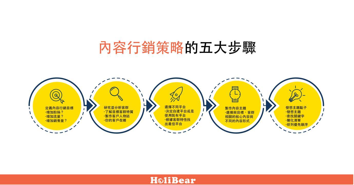 內容行銷策略五大步驟解析