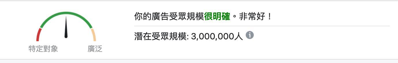 臉書廣告受眾規模指標