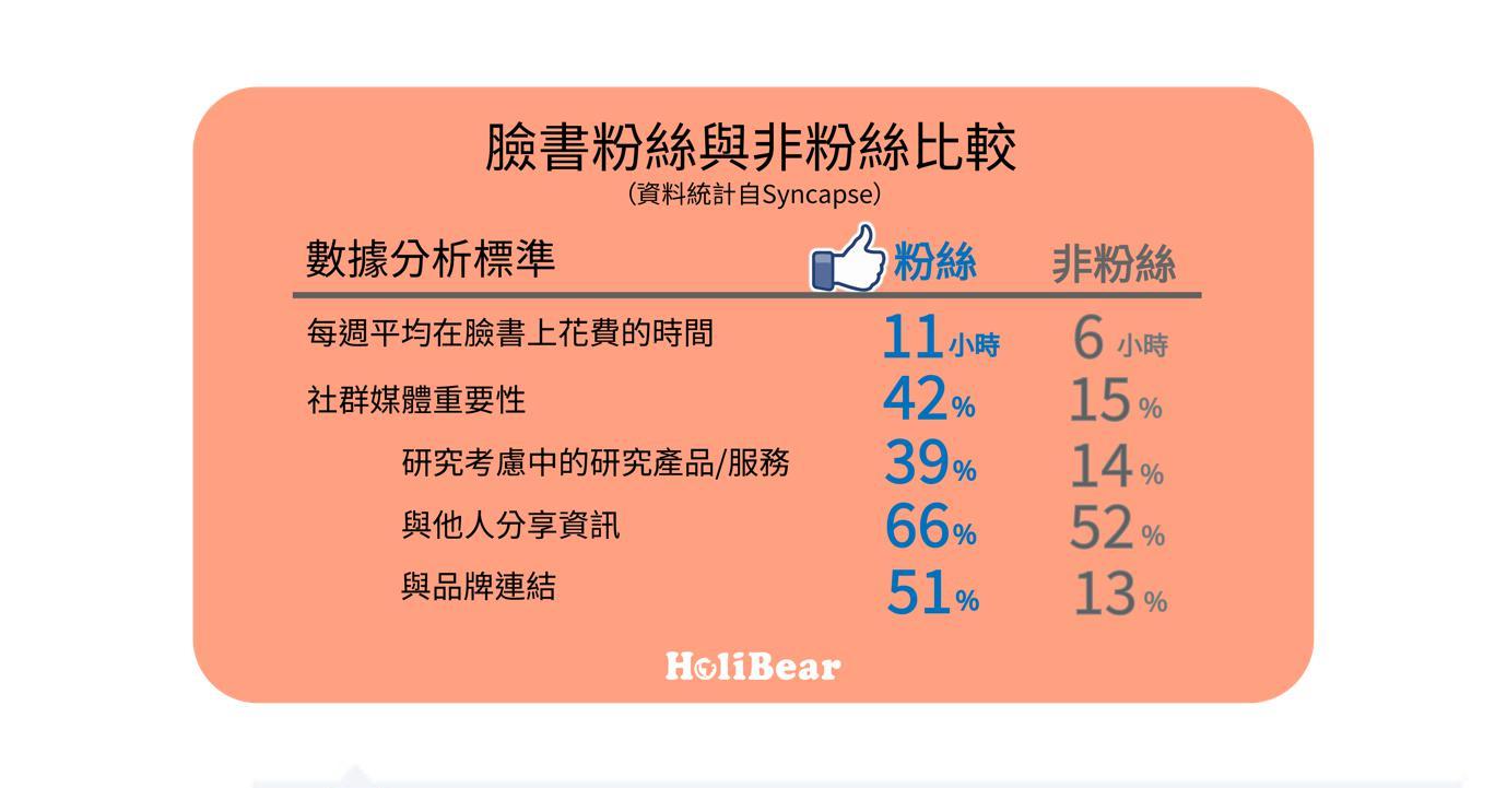 臉書粉絲與非粉絲數據比較圖