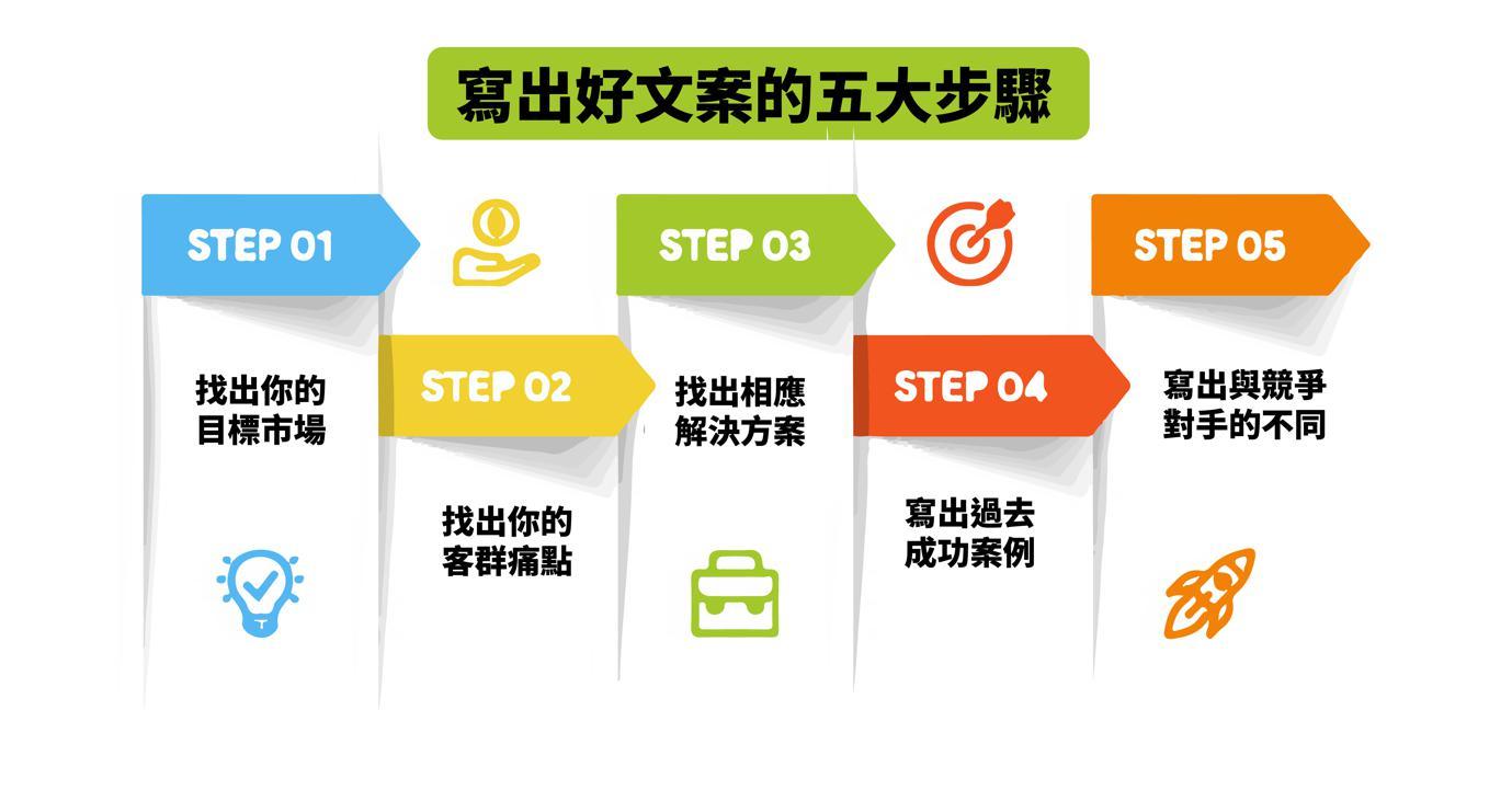 寫出好行銷廣告文案的五大步驟