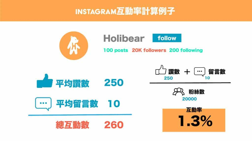 Instagram互動率計算例子