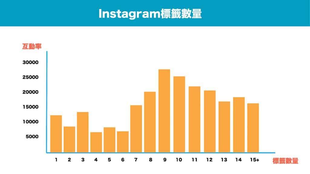 Instagram標籤數量