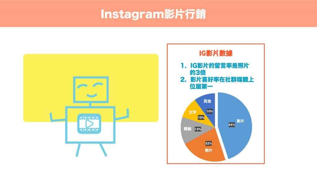 Instagram影片行銷
