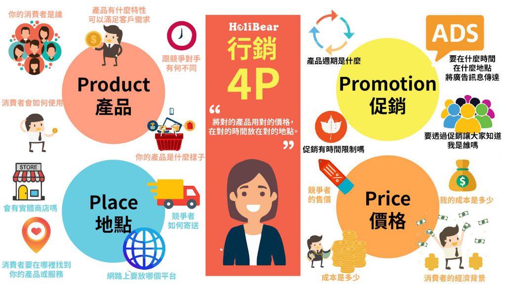 行銷4P元素